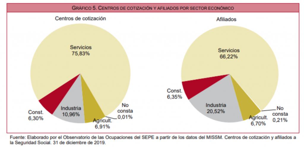 Centros de cotización por sector